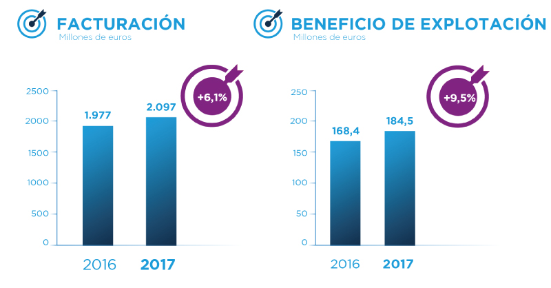 SANITAS_ingresos-beneficio