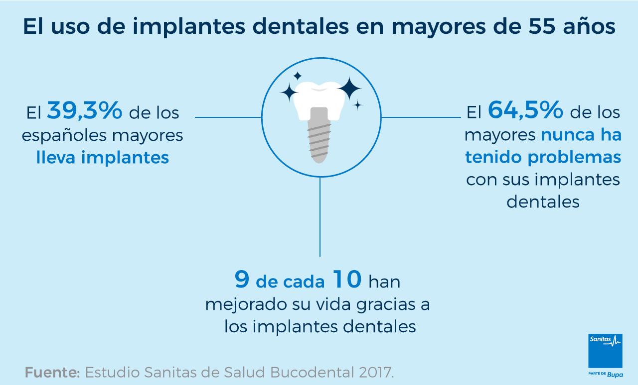 problemas con los implantes dentales